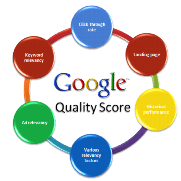 google adwords quality score optimization