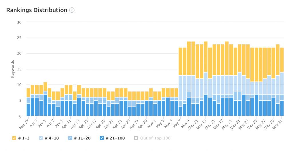 ranking distribution focused