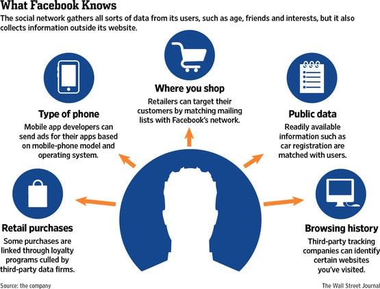 data-facebook-collects