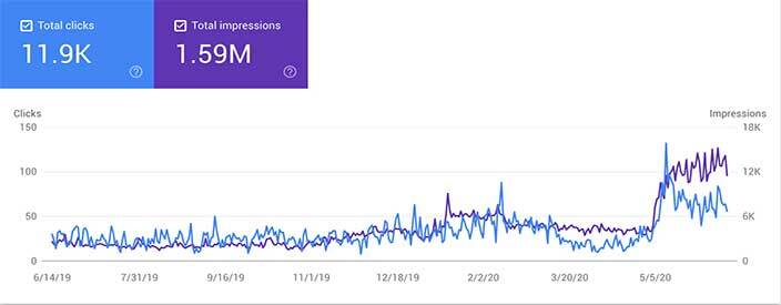 Total clicks and impressions dashboard