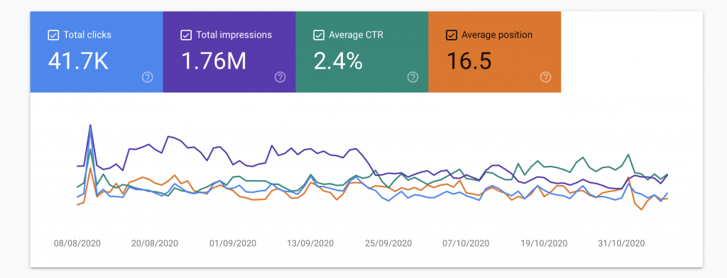 Search console data